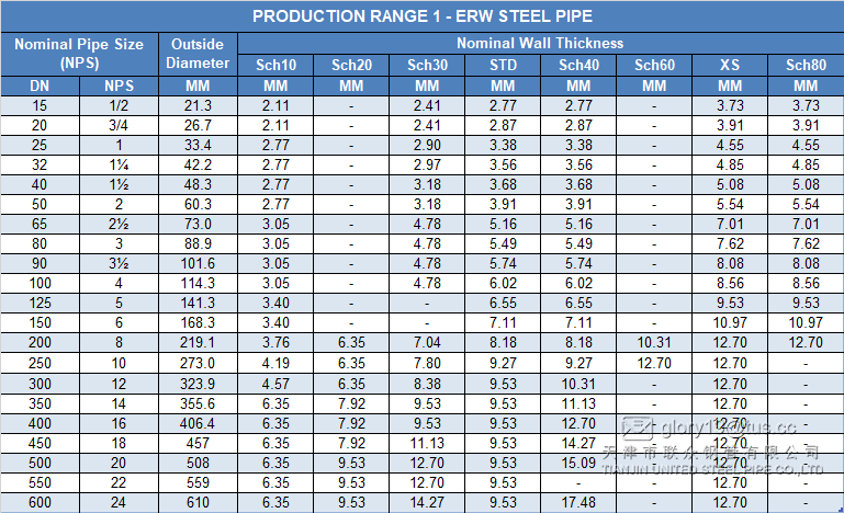 ERW STEEL PIPE SIZE 1